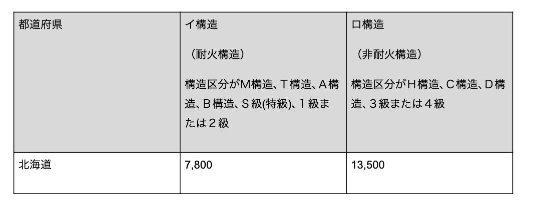 地震保険金額