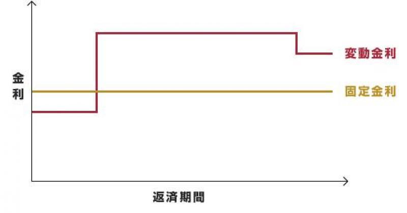 住宅ローンの固定金利と変動金利の比較グラフ